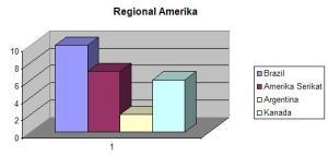 Regional Amerika