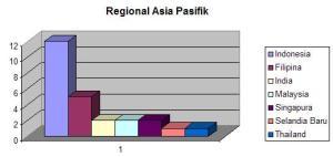 Regional Asia Pasifik