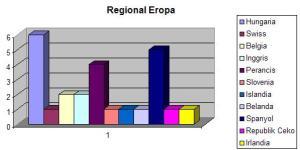 Regional Eropa 2