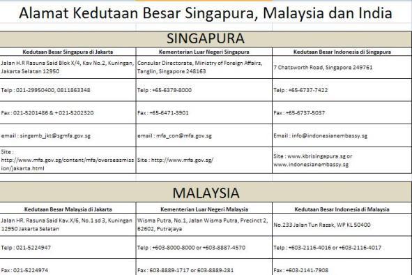 Cek no paspor indonesia online dating 3